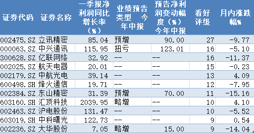 机构扎堆推荐三大行业72只概念股 7家相关公司一季报净利同增超10倍