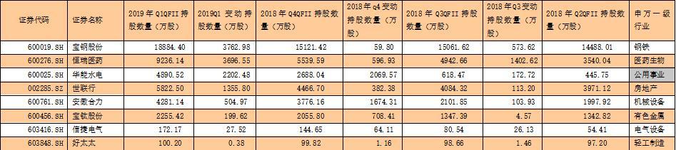 136只个股被QFII连续4个季度持仓 有8只个股最近3个季度连续获QFII增持
