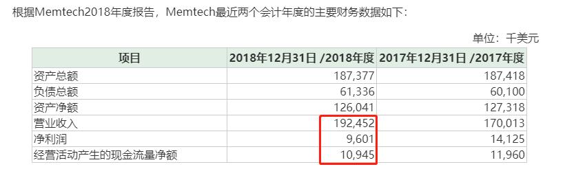 环旭电子上半年收入涨幅近15% 海外收购持续推进