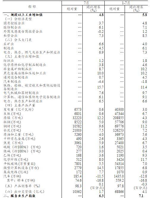 今年7月份國民經濟繼續運行在合理區間