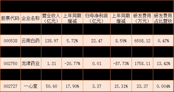 近九成云南上市公司上半年实现盈利 化工方阵彰显实力