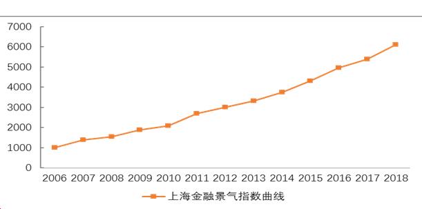 上海金融市场去年交易总额逾1600万亿元 处于景气区间