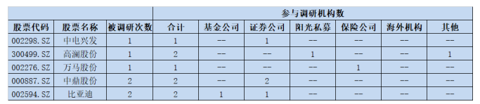 特斯拉加快充电桩布局 11只个股均受到机构看好评级