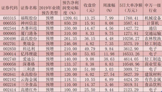 15只预计年报业绩翻番股吸金均超千万元 助力A股春季行情徐徐展开
