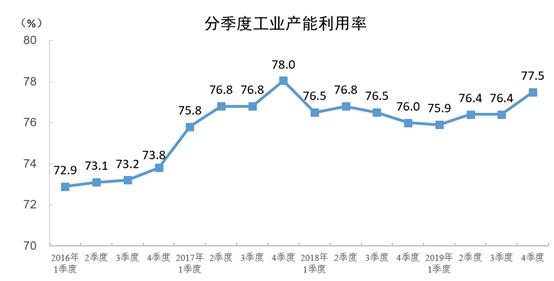 2019年四季度全国工业产能利用率为77.5%