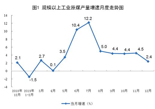 2019年12月份能源生产情况