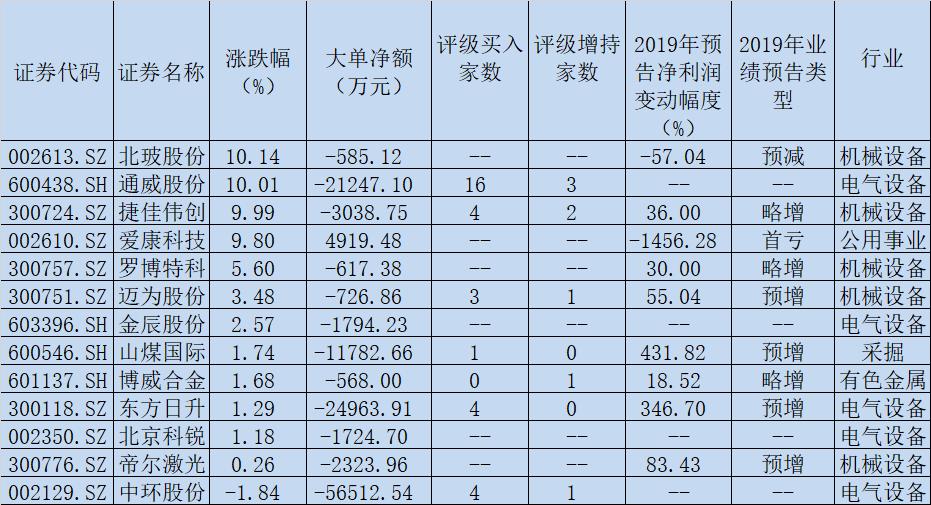HIT电池题材股逆市走强 涨幅达4.84% 5只被机构集中推荐