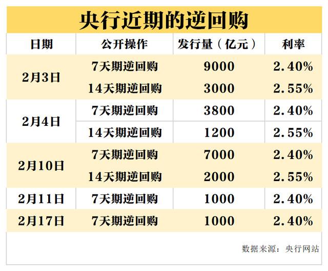 央行MLF操作中标利率下调10个基点 企业融资成本要下降了