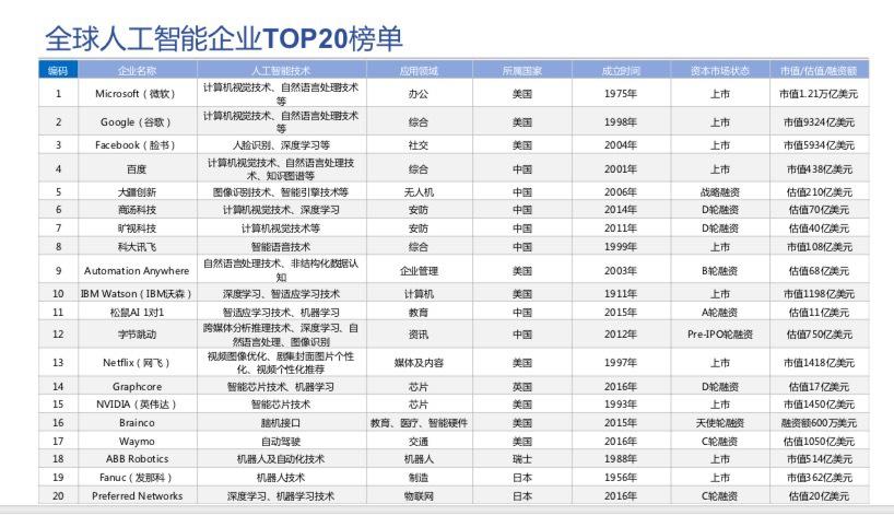 人工智能TOP20榜单 中国五家企业挺进前十