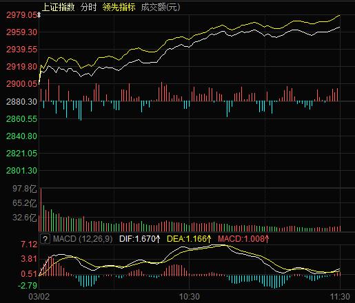 沪指早盘大涨2.94% 91.5亿元大单扫货标普概念股