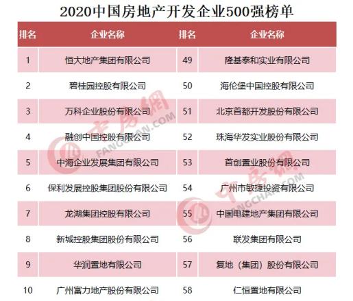 敏捷集团连续四年蝉联中国房地产开发企业100强 跃居稳健经营10强