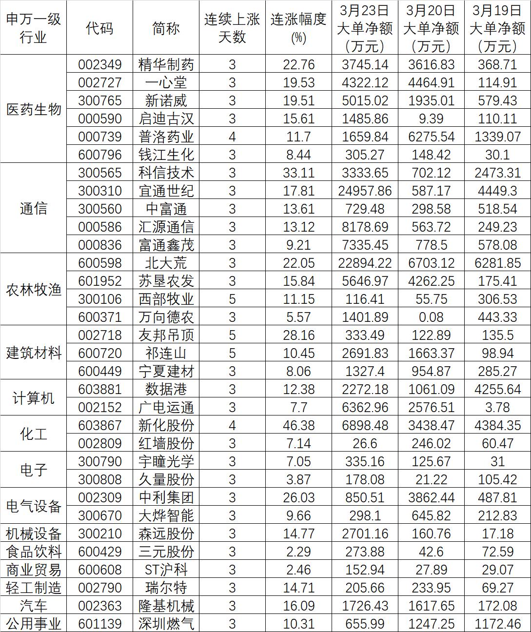 32只个股连涨且资金持续逆市净流入