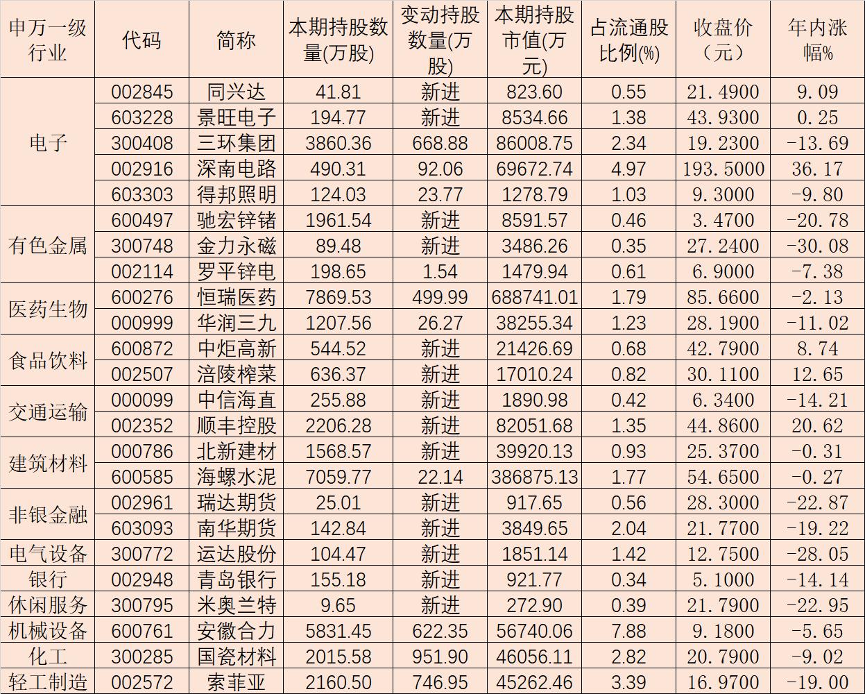 QFII去年四季度新进增持24只潜力股!与社保基金共同持仓这些股票!