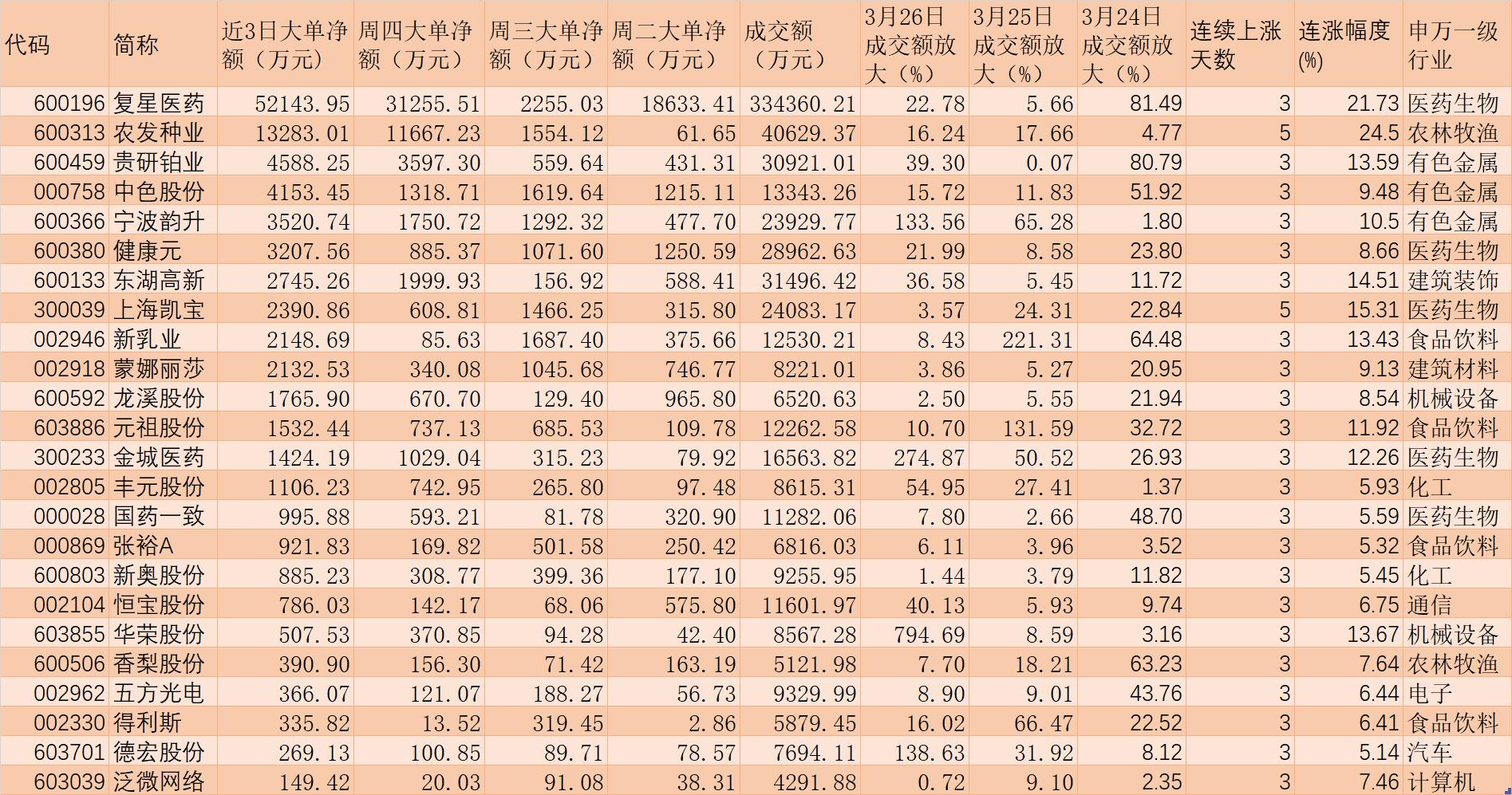 两市股指横盘震荡 24只个股3天吸金10.18亿元