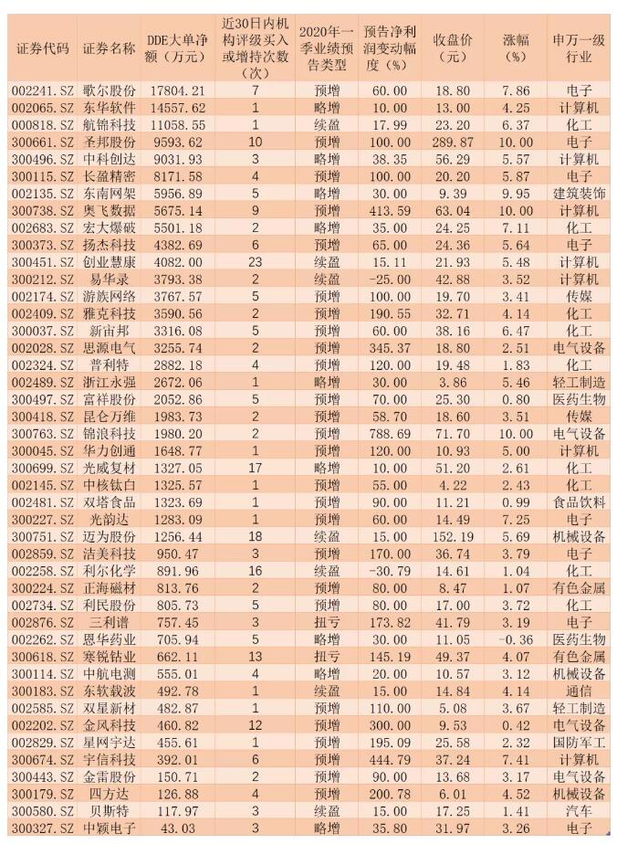 4月份金股推荐168只