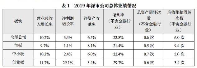 深交所多层次资本市场 运营状况平稳 上市公司2019年报实证分析报告
