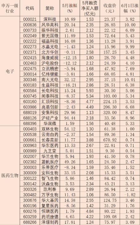 五月两融余额增幅为3.36% 融资客斥资逾139亿元加仓四板块