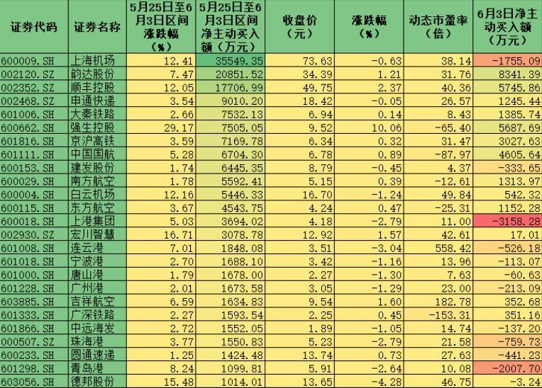 交通运输板块迎降成本政策利好 7.41亿元资金布局3只潜力股