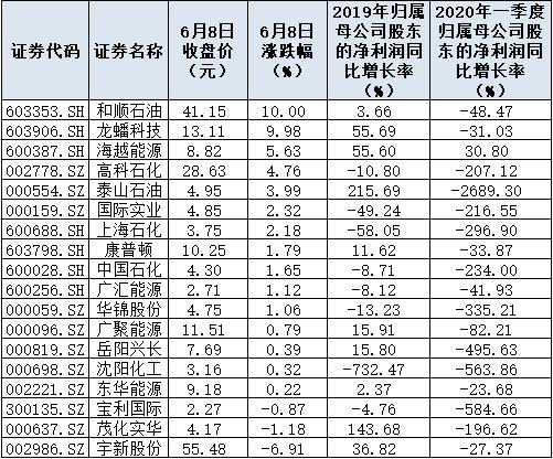 国际油价3个月来首破40美元 低吸石化股目前还有上车机会(附表)