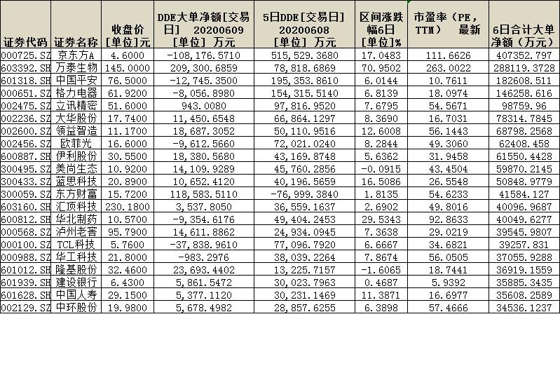 调仓换股风格欲切换?超300亿元资金抢筹94股,尽显三特征!(附表)