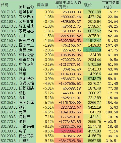 周跌幅5.00% 滬指連續回調下探3200點 機構稱三大理由支持A股向好不變