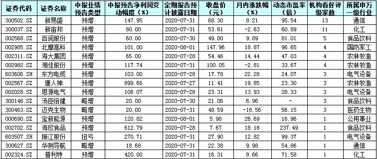 """下周117份中报亮相!16只预喜股被""""点赞"""""""