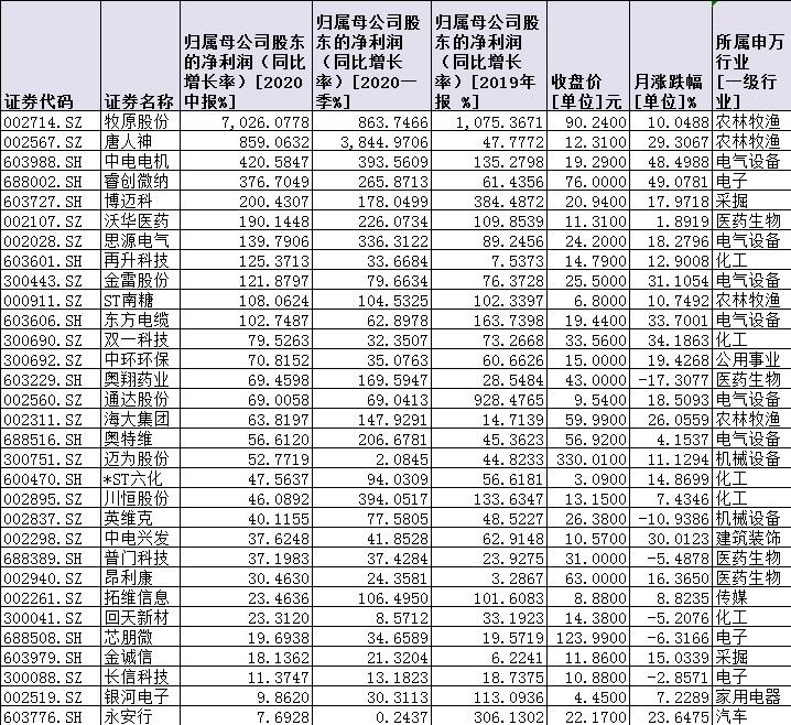 """88份中报31股业绩""""三连增""""!基金占比近七成"""