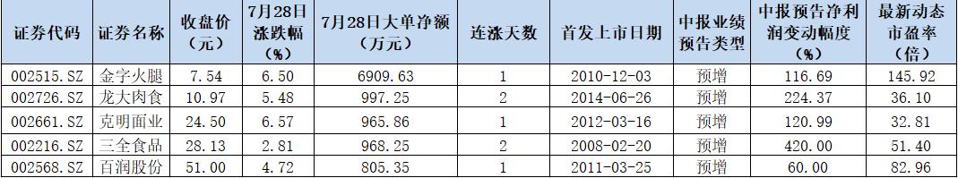 《【二号站平台官网】机构抱团食品饮料月内大涨16.46% 优质标的具有长期投资价值》