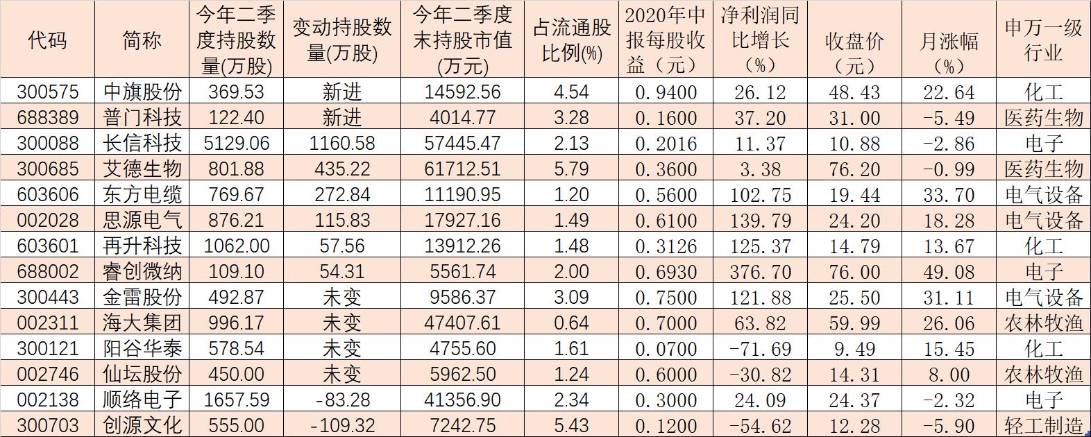 二季度社保基金持股抢先看!8家公司股票合计增持资金达7.50亿元