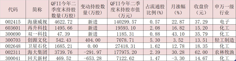 今年二季度QFII最新持仓曝光 斥资逾16亿元新进增持这4股
