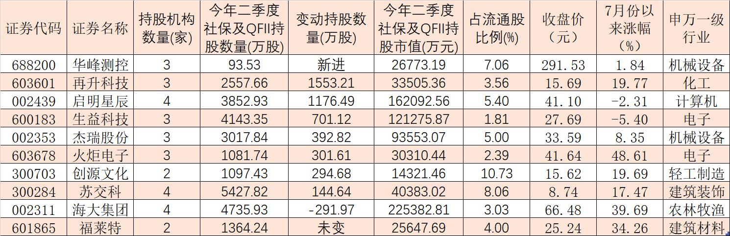 社保与QFII同时现身10家公司,斥资超过11亿元集体增持这5股!