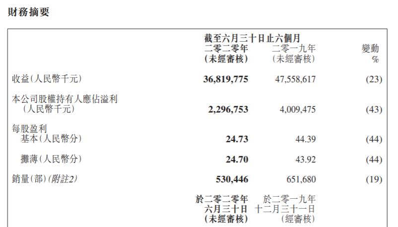 吉利汽车发布2020中期业绩公告 上半年净利润23亿元