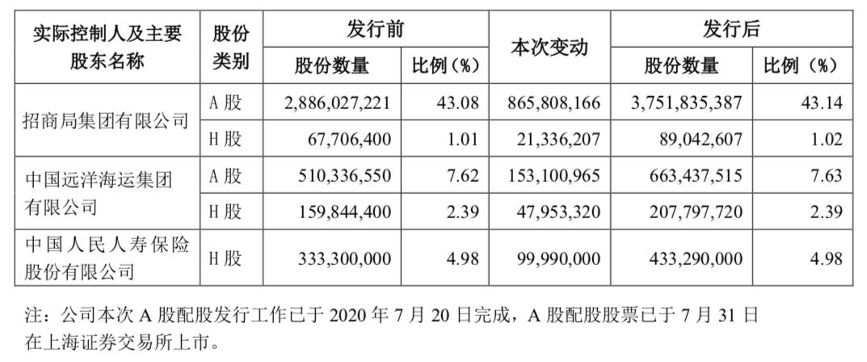 招商证券H股可配售股份数量为2.94亿股
