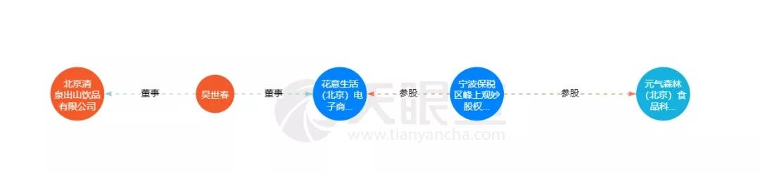 """旧股东推""""孪生""""竞品 清汀产品乃元气森林原股东打造"""