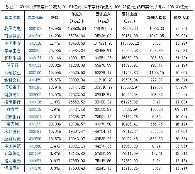 9月8日午盘两市净流入前20股名单一览表