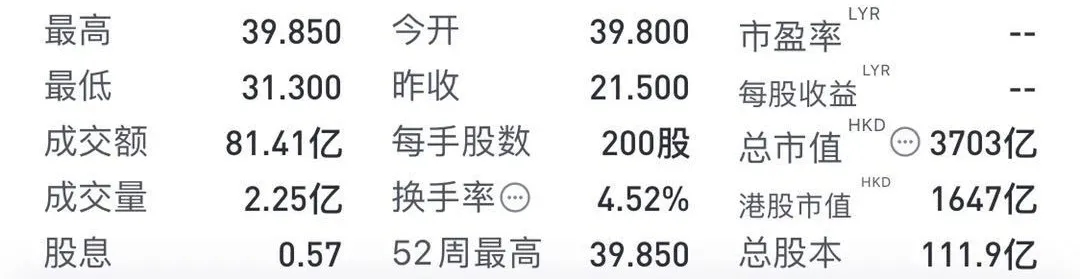 农夫山泉上市首日涨幅超50% 6家机构投资者首日浮盈13亿港元