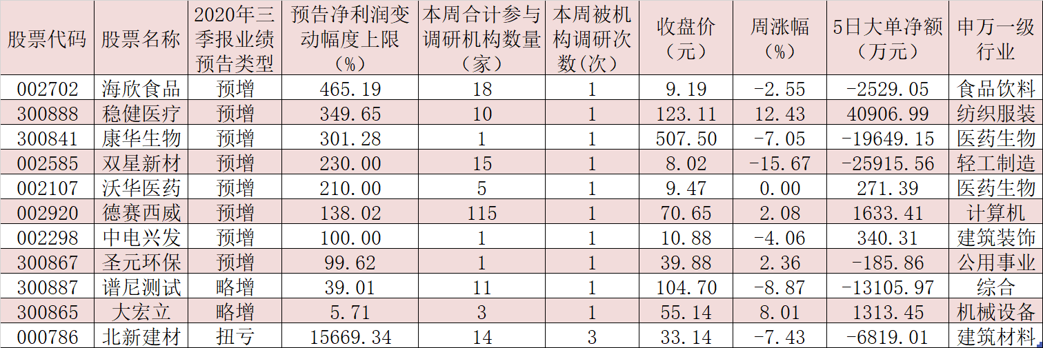 杨德龙:把握三季报业绩预期向好的绩优股投资机会