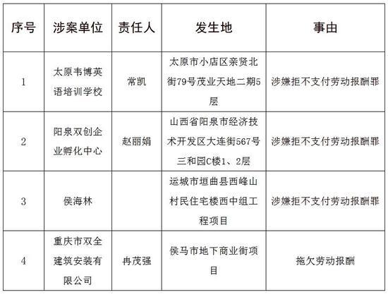 山西人民政府公布了4起拖欠劳动报酬案件
