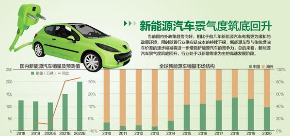 《新能源汽车产业发展规划(2021~2035年)》发布:5年后新能源车新车销量占比达20%左右