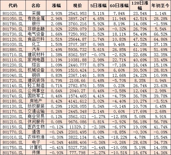 上证指数收盘终于重新站上3400点的整数关口 三条投资主线受关注