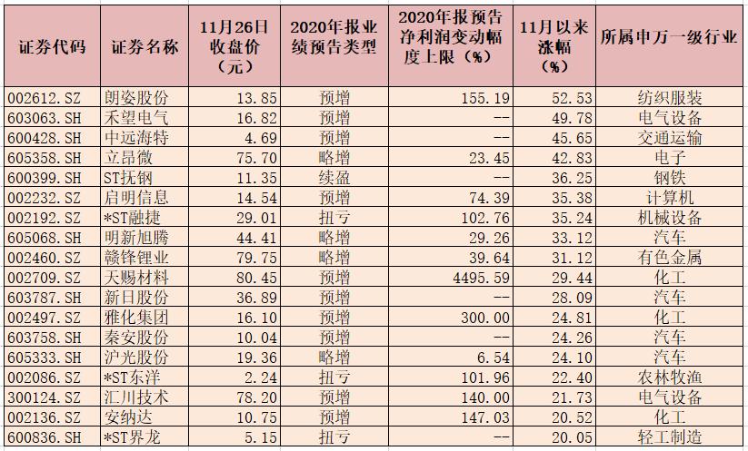 238家公司年报业绩预喜 近六成预喜股月内上涨