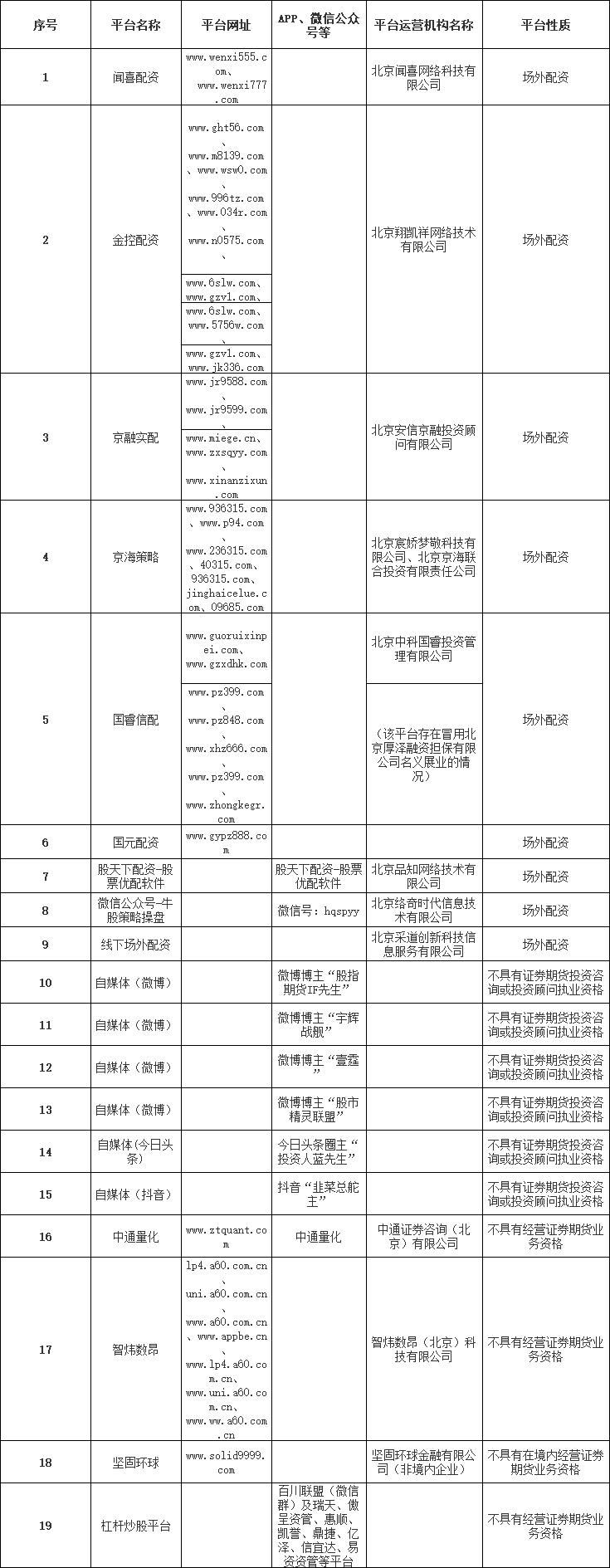 北京证监局公布19家不具备经营证券期货业务资质机构名单