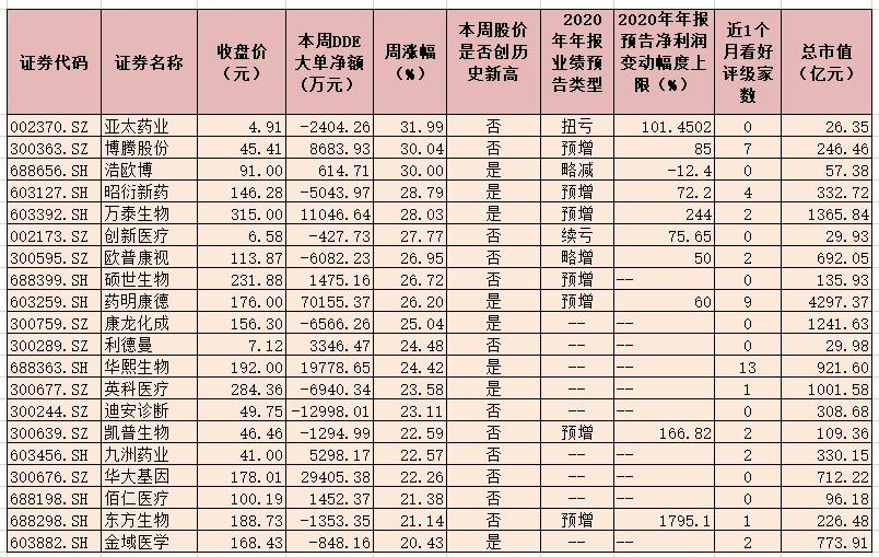 近八成医药生物股上涨 8只概念股总市值均超1000亿元