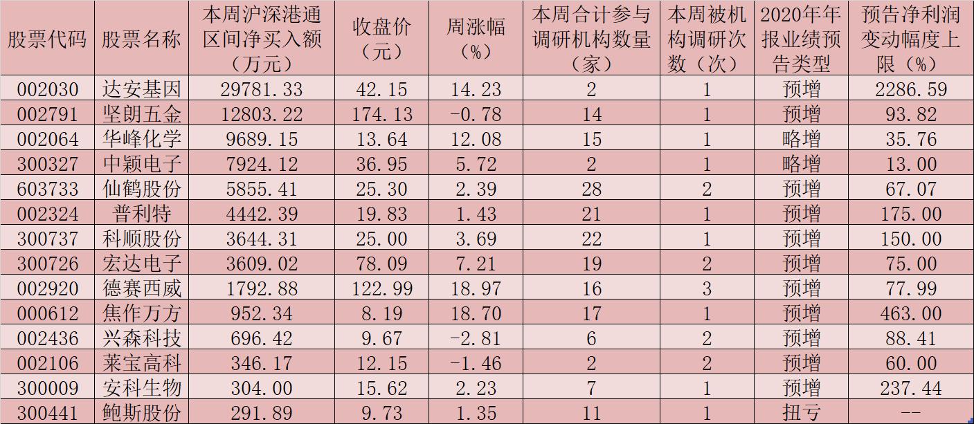 97家公司获机构密集调研 年报业绩超预期绩优股备受关注
