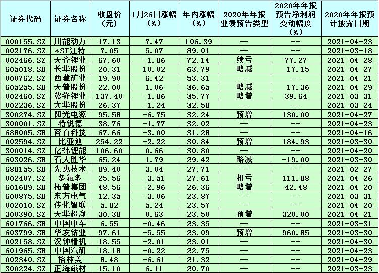 """《【2号站注册平台】13只新能源概念股年内涨幅超30% 机构提出三步走策略应对过热""""风口""""》"""