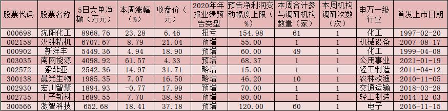 沪深两市股指呈震荡整理态势 年报业绩预期向好龙头股备受机构关注