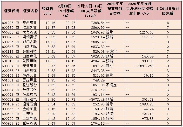 牛年采掘行业指数均保持上涨行情 累计涨幅达8.70%