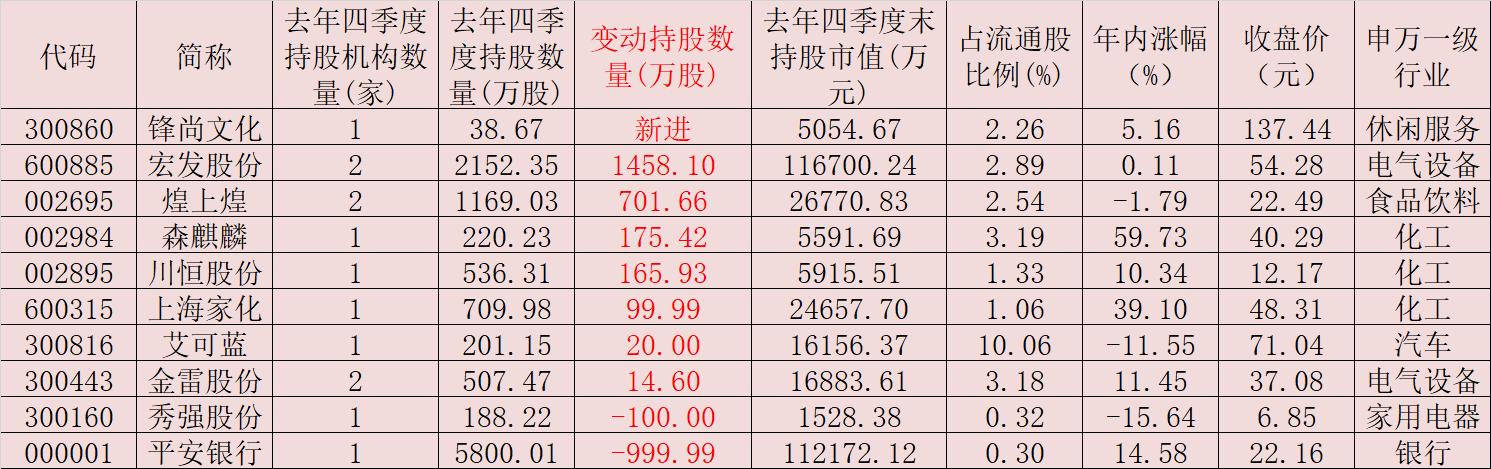 社保基金去年四季度现身10家公司 累计持股市值达33.14亿元