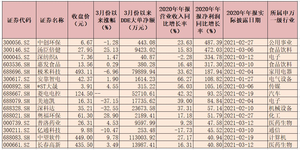 上证指数下跌调整后探底回升 银行股获超35亿元大单资金抢筹