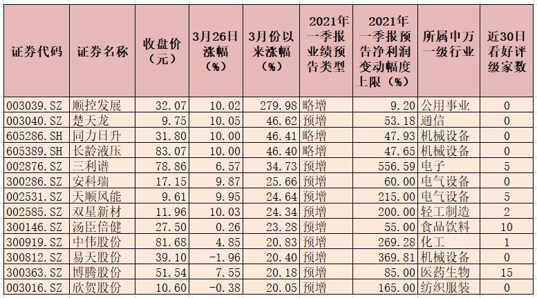 142份一季度业绩预告发布 业绩扭亏公司22家